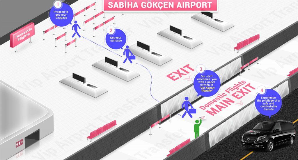 Sabiha Gökçen Havalimanı Ulaşım