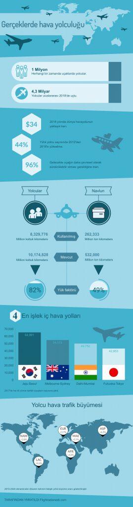 Gerceklerde-hava-yolculugu-infografik